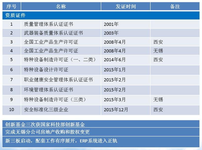 西安超滤资质证书