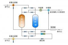 高压干燥器再生方式选择与应用